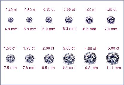 Black Diamond Stone Price Per Carat