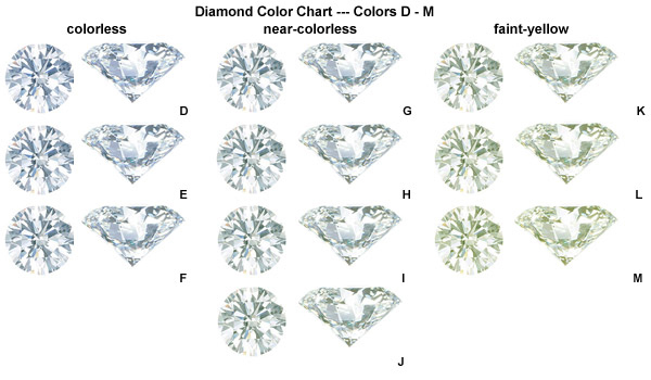 "There is more than the ""4C's"" to a diamond ! 
